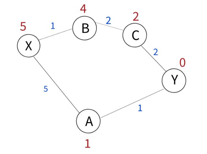 Алгоритм А* и его реализация на Python