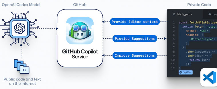 GitHub признался, что использовал весь публичный код для обучения Copilot без учёта типа лицензии