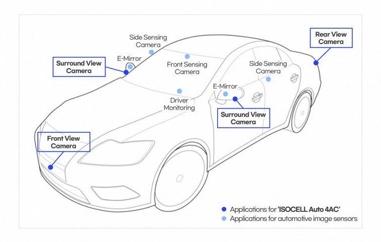 Samsung представила датчик камеры специально для робомобилей
