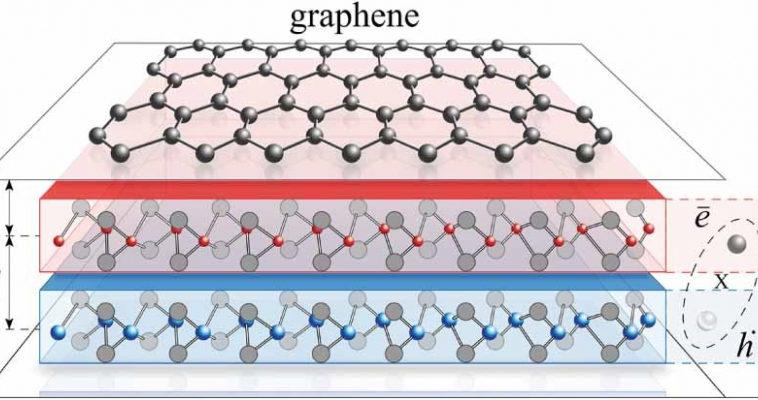 В графене обнаружен новый механизм сверхпроводимости