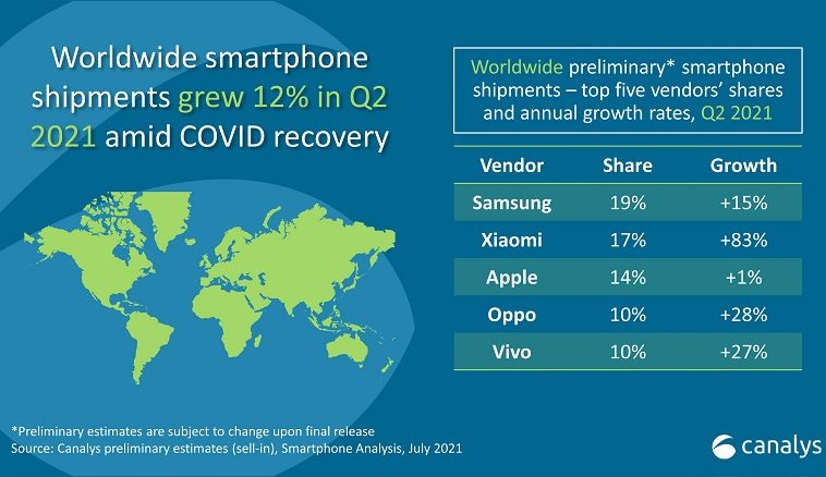 Xiaomi заняла второе место в мире по продаже смартфонов