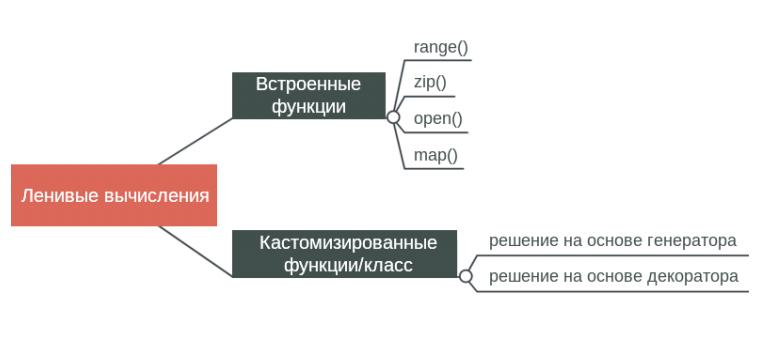 Ленивые вычисления в Python