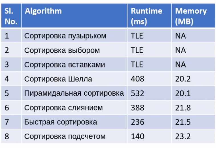 Алгоритмы сортировки на Python