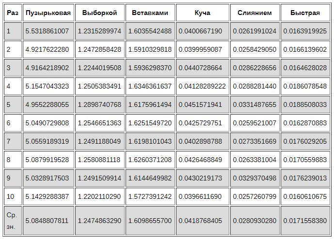 objasnenie algoritmov sortirovki s primerami na python 04cce8d - Объяснение алгоритмов сортировки с примерами на Python