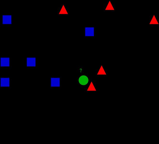 obzor metodov klassifikacii v mashinnom obuchenii s pomoshhju scikit learn c7038fb - Обзор методов классификации в машинном обучении с помощью Scikit-Learn